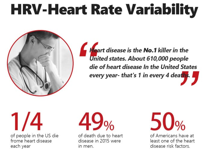 Helps detect the risk of heart failure